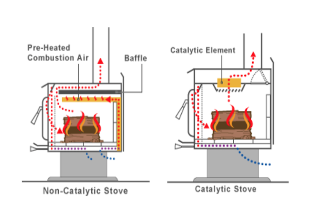 A side by side diagram of a catalytic and non catalytic wood stoves